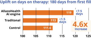 Copay assistance shows days on therapy uplift